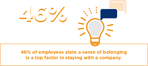 46% of employees state a sense of belonging is a top factor in staying with a company