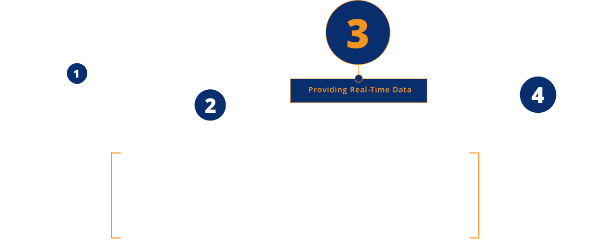 providing real-time-data
