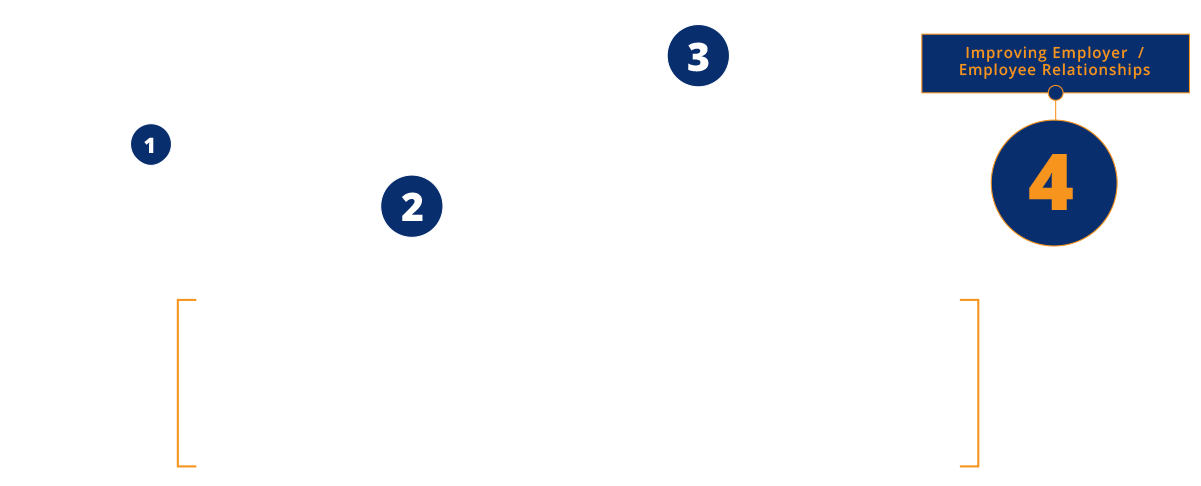 improving employer-employee relationships